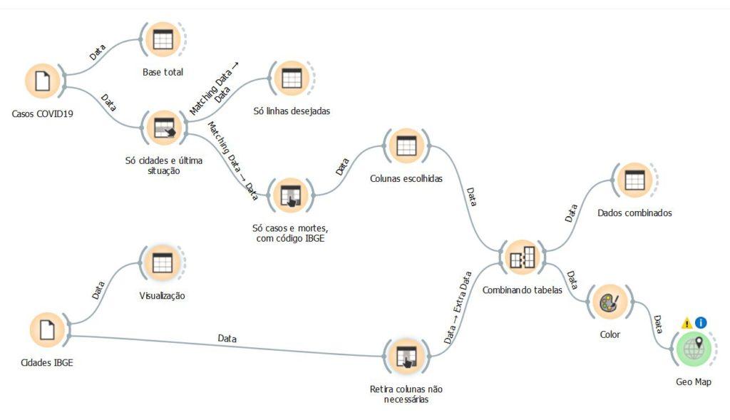 Estrutura de uso de arquivos e tratamento com o Orange3 para geração de mapa de quantidade de mortos pelo COVID-19 no Brasil.